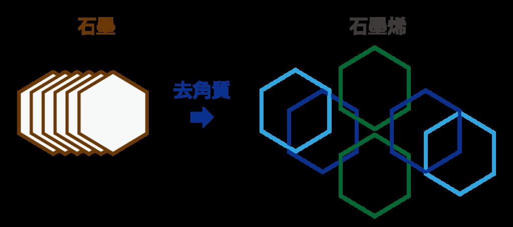 graphene-cn